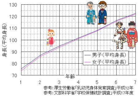 幼児の成長曲線